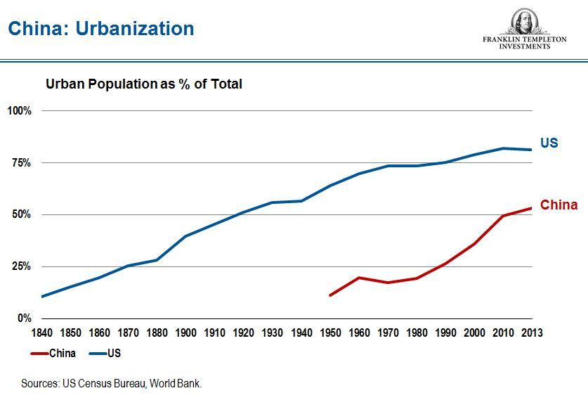 ChinaUrbanization