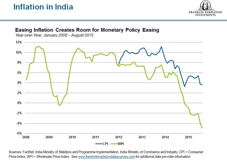 India_Inflation