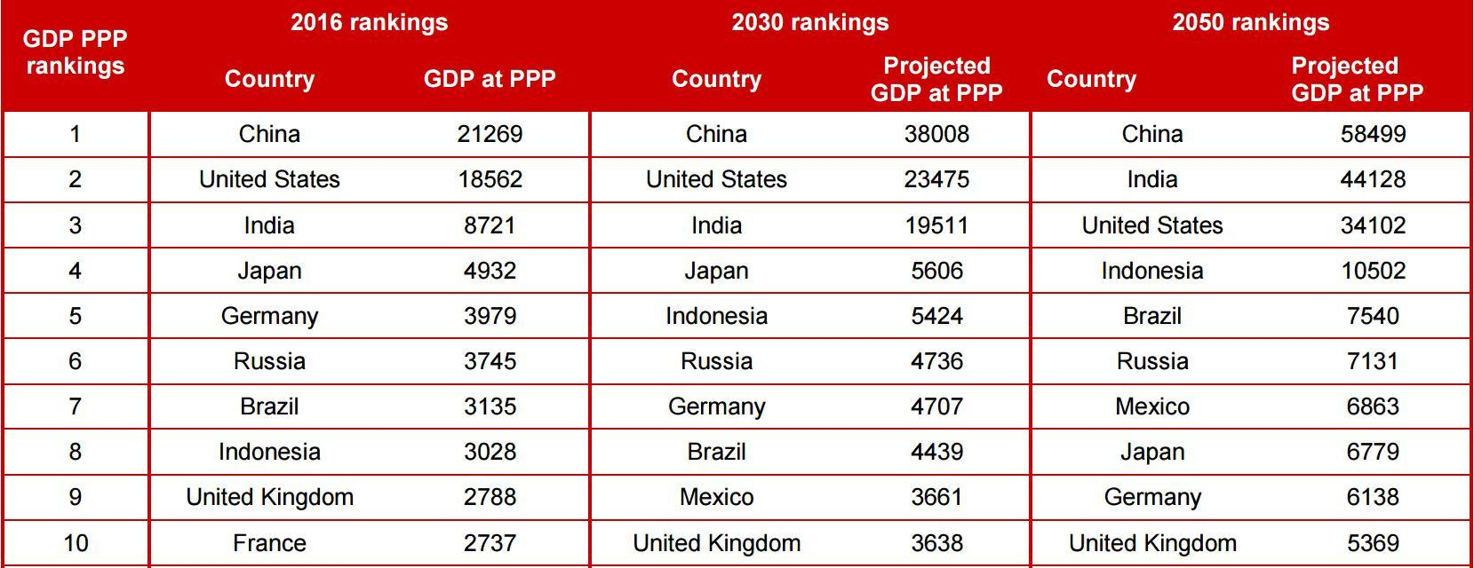 Projected gdp at ppps of the world s major economies by 2050 pwc - Untitled